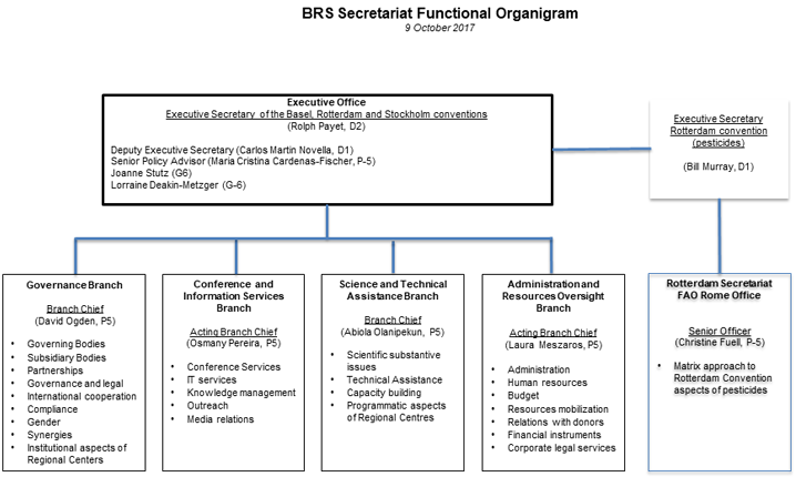 BRS Secretariat Functional Organigram as of 9 October 2017
